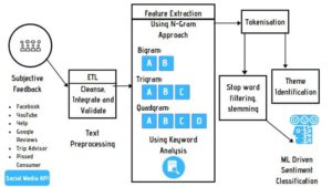 Customer Feedback Tagging and Sentiment Analysis